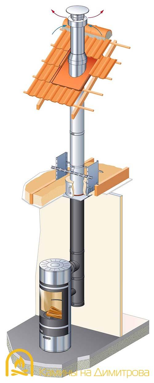 Как сделать металлический дымоход